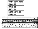 很全面的屋面防水做法详解(多图)