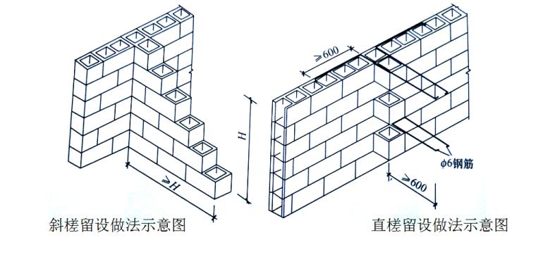 轻纺物流交易中心砌体工程施工方案