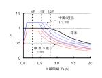 中日建筑抗震设计标准对比及建筑抗震设计对策(PPT,97页)
