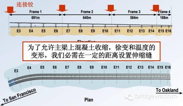 桥梁结构抗震设计核心理念_47