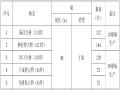 兴宁至汕尾高速公路预制梁场标准化建设方案