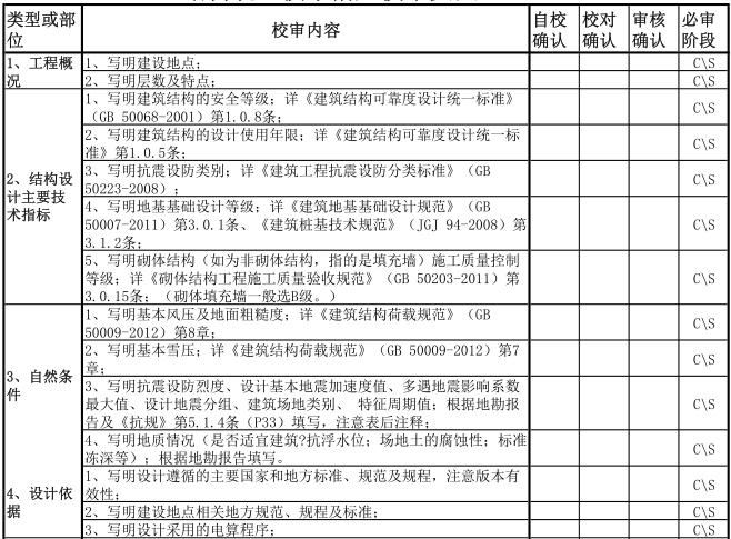 上海建筑结构施工图审查要点(PDF,10页)