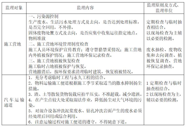 水电站环保监理细则word版(共31页)_2