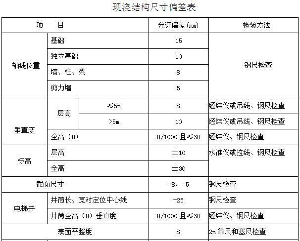 韦德娱乐1946老虎机_[襄阳]职业技术学院监理大纲(376页,图文丰富)_11