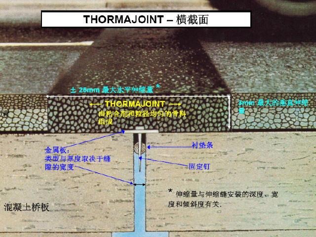 桥梁无缝伸缩缝施工材料及技术要求59页(附170张工程照片)
