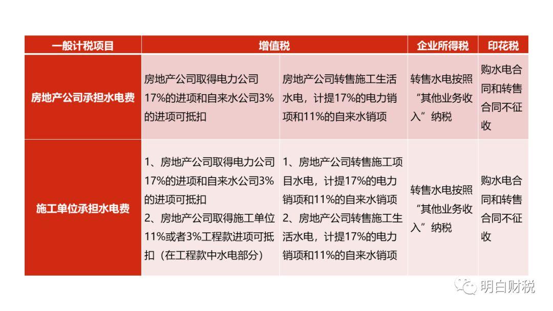 房地产项目施工水电财税风险管控_1