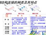 【全国】钢结构分部工程质量控制(共95页)
