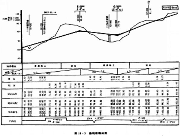 道路、桥梁、涵洞、隧道工程图讲义总结PPT(共67页)