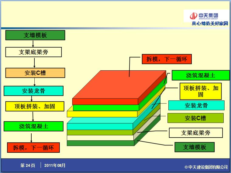 铝模板施工作法(44页PPT,附图丰富)