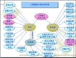 工程合同总体策划培训(74页)