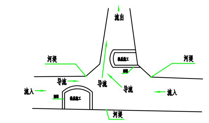[鉴江]小流域公园项目围堰施工方案