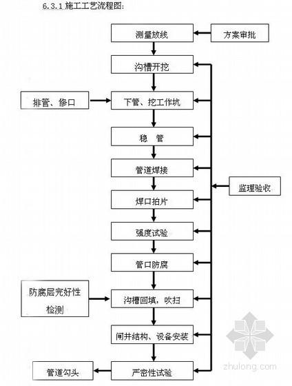 [北京]小区天然气管线工程施工组织设计