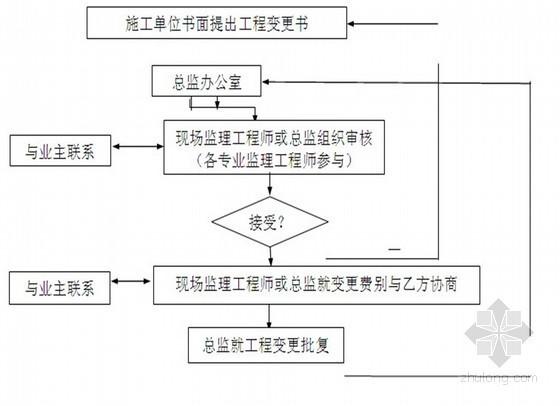[安徽]管网工程地形整治及给排水监理大纲