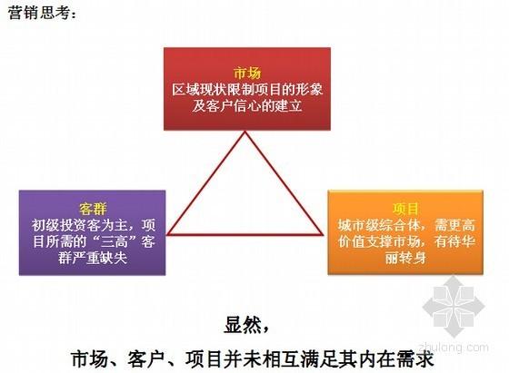 [成都]商业广场营销方案策划与推广报告(商业地产案例分析124页)