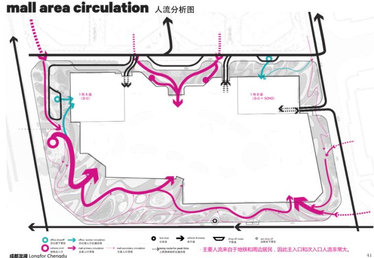 [四川]龙湖紫宸商业项目景观设计方案 B-4 人流分析图