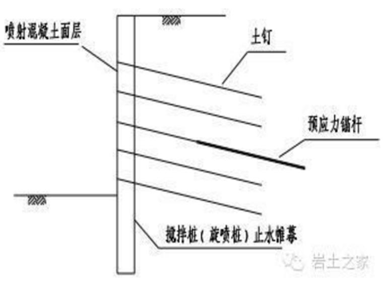 复合型土钉支护形式、简介、钉锚区别