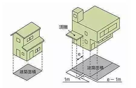 什么是套内面积、建筑面积、使用面积?