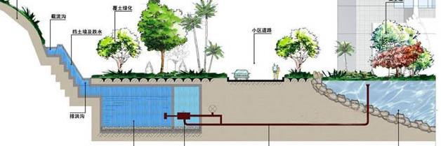 [合阳]城市低洼区雨水收集综合利用PPP项目投标文件(共245页)