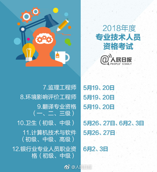 【人民日报】2018职业资格考试时间表_3