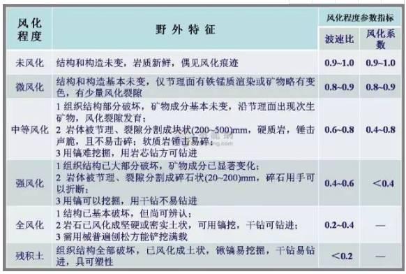 工程勘察中常用岩土工程参数及选用_16