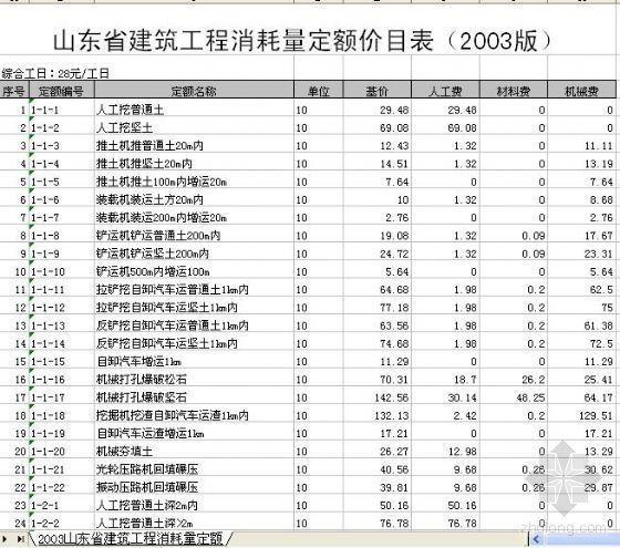 2003山东省建筑工程消耗量定额价目表(EXCEL版)