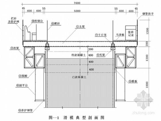 水利水电工程闸墩自升式滑模专项施工方案