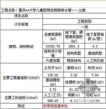 [毕业设计]重庆某学生宿舍楼招投标书
