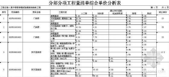 某中学门窗油漆单价综合分析表