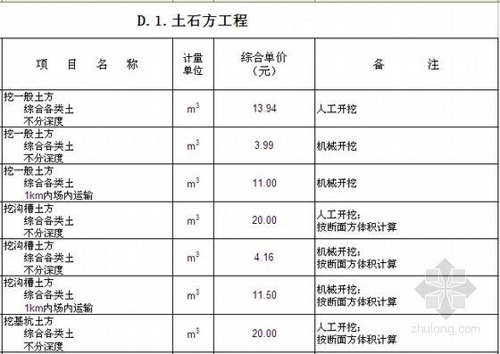 [厦门]市政工程量清单计价参考价目表(2013年)