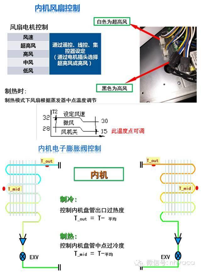 多联机主要控制系统