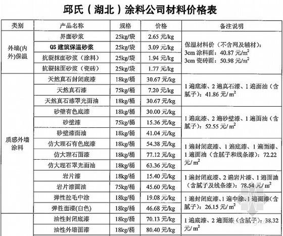 各类防水材料、涂料及保温材料厂商报价信息(2014年5-6月)