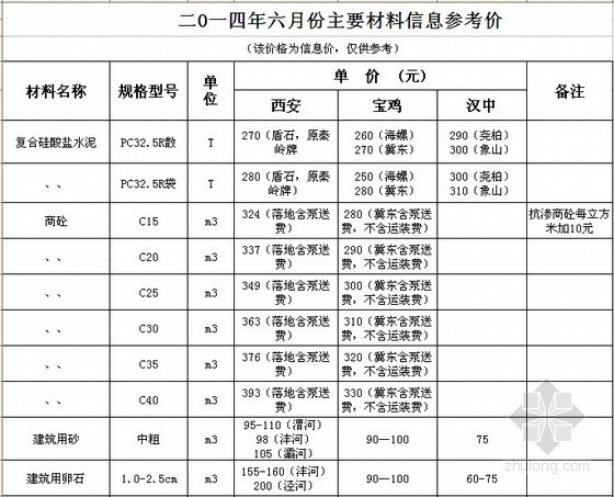 [陕西]2014年6月建设材料价格信息(3市)