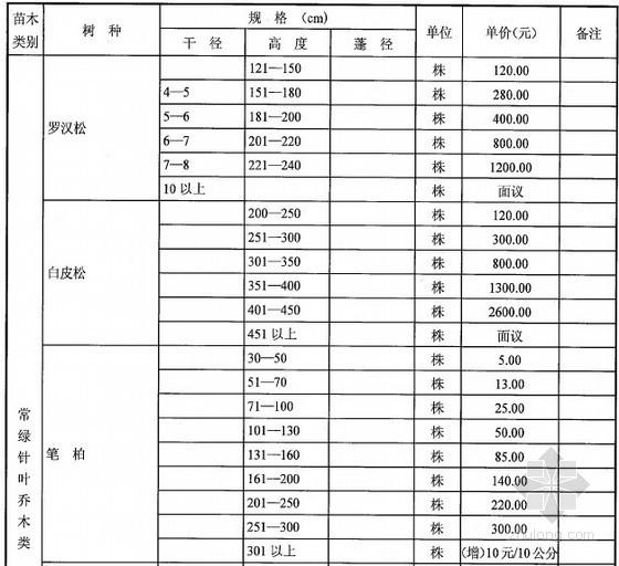2014年第1季度苗木市场价格信息