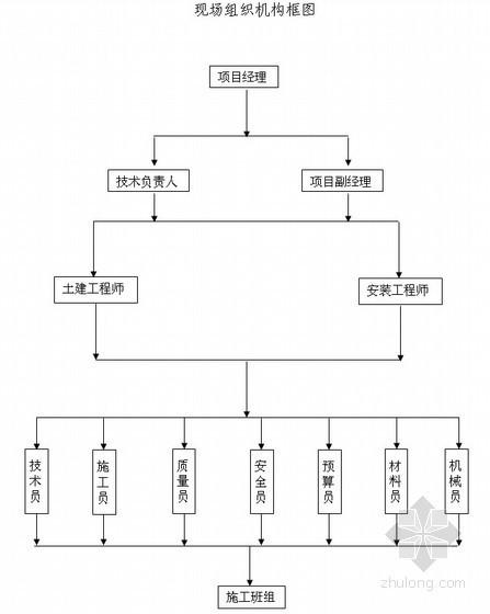 [山西]多层商住楼施工组织设计(框架结构 条形基础)