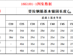 16G101-1钢筋搭接与锚固长度查表