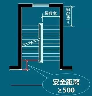 楼梯的常用数据与计算方法(值得收藏)_10