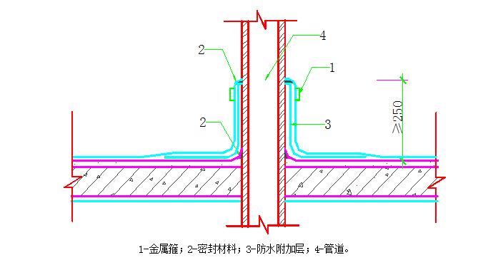 框架剪力墙结构住宅小区施工组织设计(208