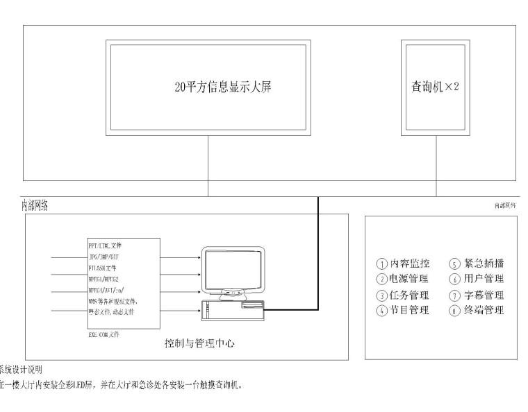 [安徽]医院大楼弱电智能化项目施工图72张(系统全面甲级智能建筑设计)