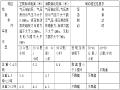 [河北]机械设备管理制度(90页)