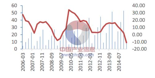 2015年中国建筑工程行业发展现状及投资前景分析[图]_2