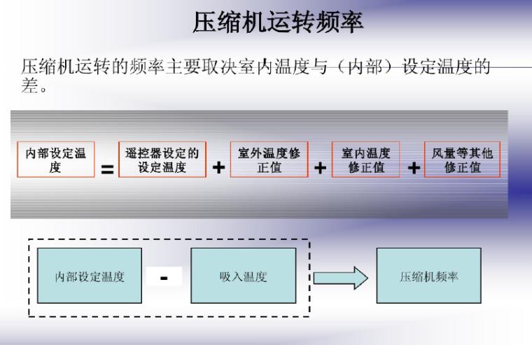 变频空调原理及新冷媒技术(54页)_5