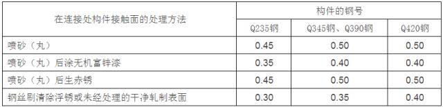 [钢构知识]钢结构设计计算用表_12