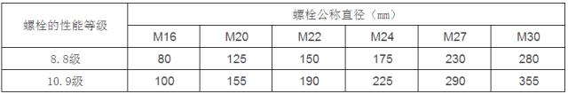 [钢构知识]钢结构设计计算用表_13