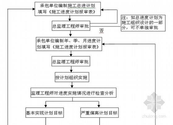 [杭州]设备公司厂房及综合楼建设工程监理规划 70页(框架 钢结构)