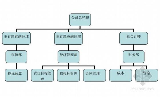 建筑工程施工项目商务管理手册(124页,中建)