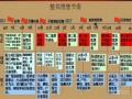 [安徽]两大地产联手整体营销方案(ppt 共141页)