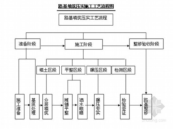[四川]铁路专用线工程实施性施工组织设计(路基 桥涵 通信 轨道)