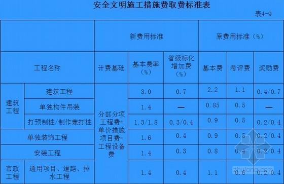江苏2014定额应用资料下载-[最新]江苏省2014年建设工程费用定额宣贯讲义(定额变化)