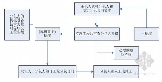 [重庆]高速公路工程监理细则(280页包含桥梁工程)-一般分包合同的审批程序