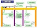 地铁车站施工方法分类(PPT 39页)